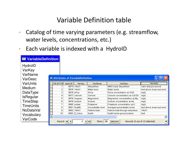 Variable Definition table