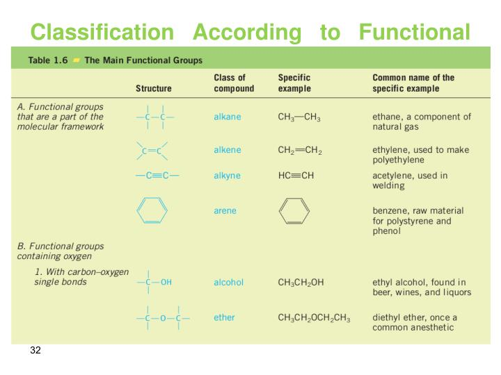 Classification According to Functional Group
