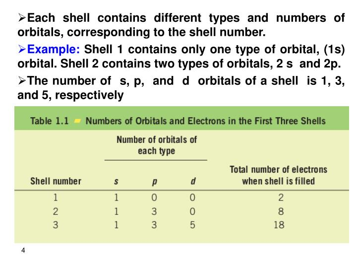 Each shell contains different types and numbers of