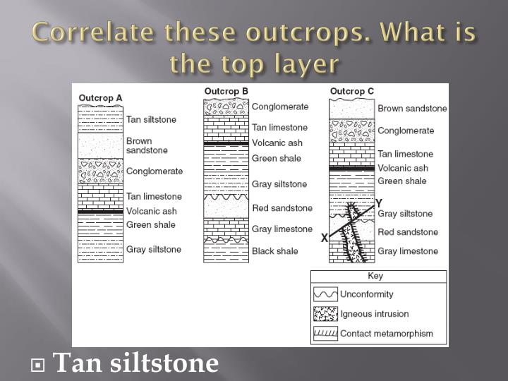 Correlate these outcrops. What is the top layer
