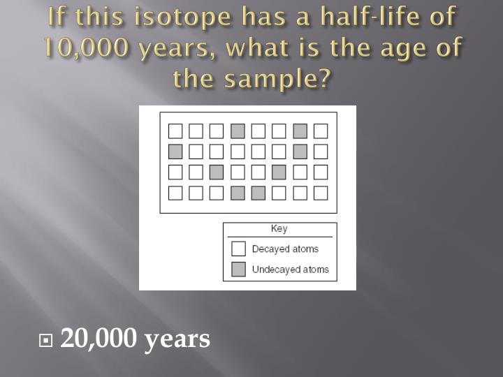 If this isotope has a half-life of 10,000 years, what is the age of the sample?