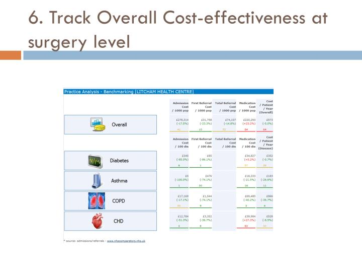 6. Track Overall Cost-effectiveness at surgery level