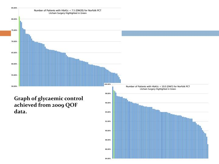 Graph of glycaemic control  achieved from 2009 QOF data.