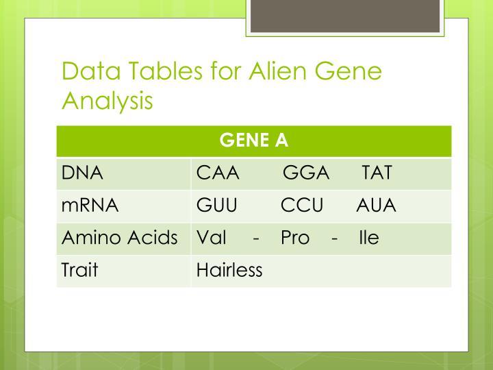 Data tables for alien gene analysis
