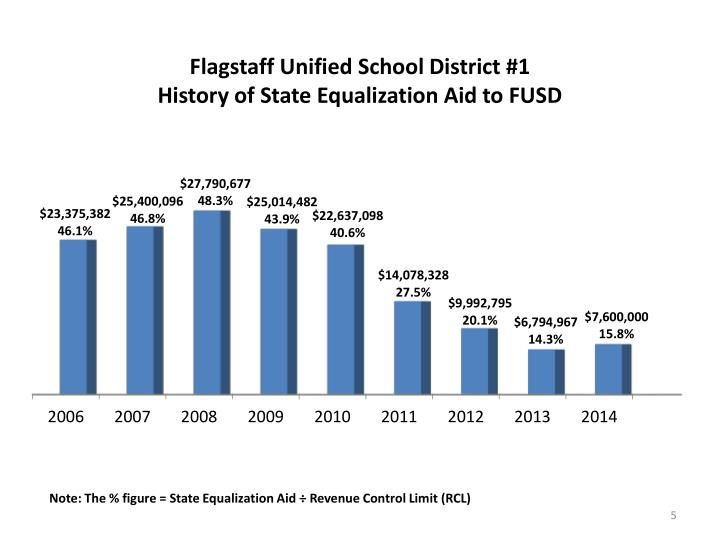 Flagstaff Unified School District #1