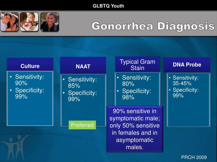 Gonorrhea Diagnosis