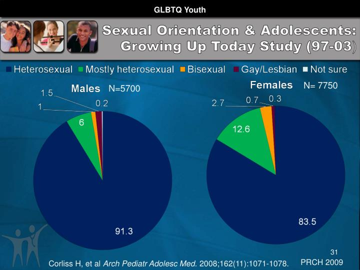 Sexual Orientation & Adolescents: Growing Up Today Study (97-03
