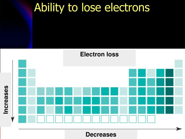 Ability to lose electrons