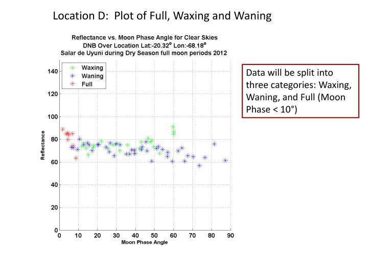 Location D:  Plot of Full, Waxing and Waning