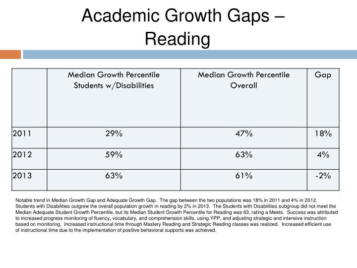 Academic Growth Gaps –
