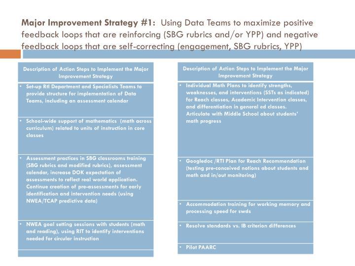 Major Improvement Strategy #1: