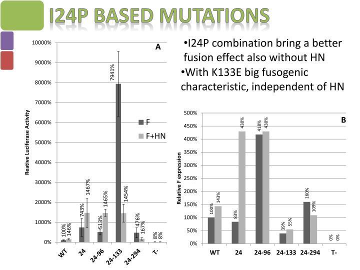 I24P based Mutations