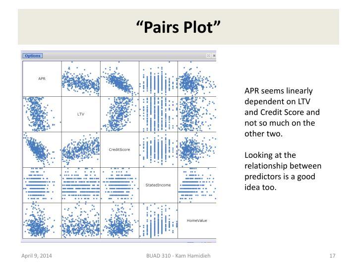 """""""Pairs Plot"""""""