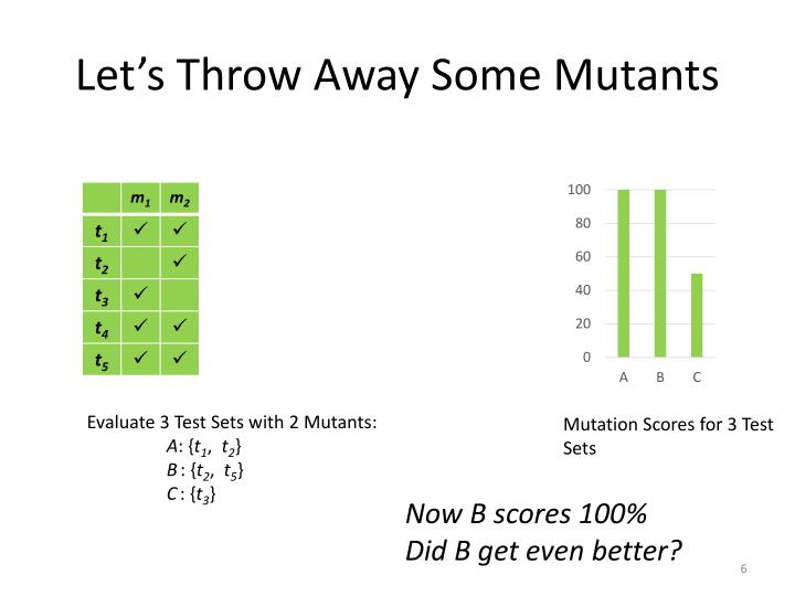 Let's Throw Away Some Mutants
