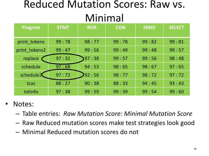 Reduced Mutation Scores: Raw vs. Minimal