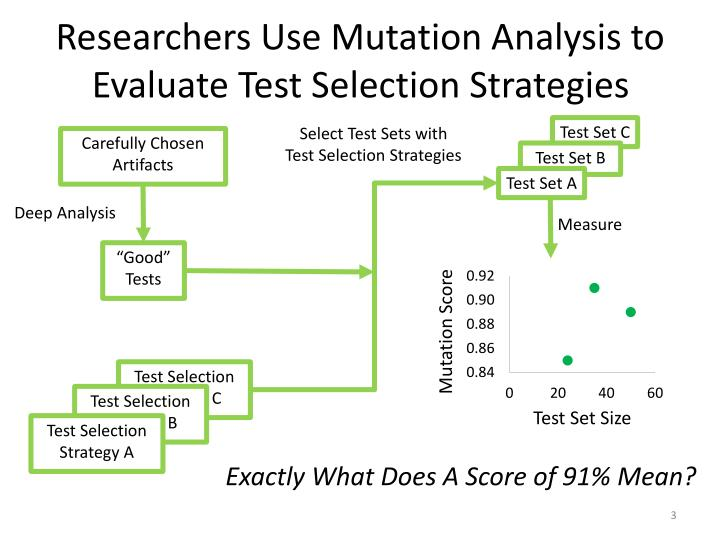 Researchers use mutation analysis to evaluate test selection strategies