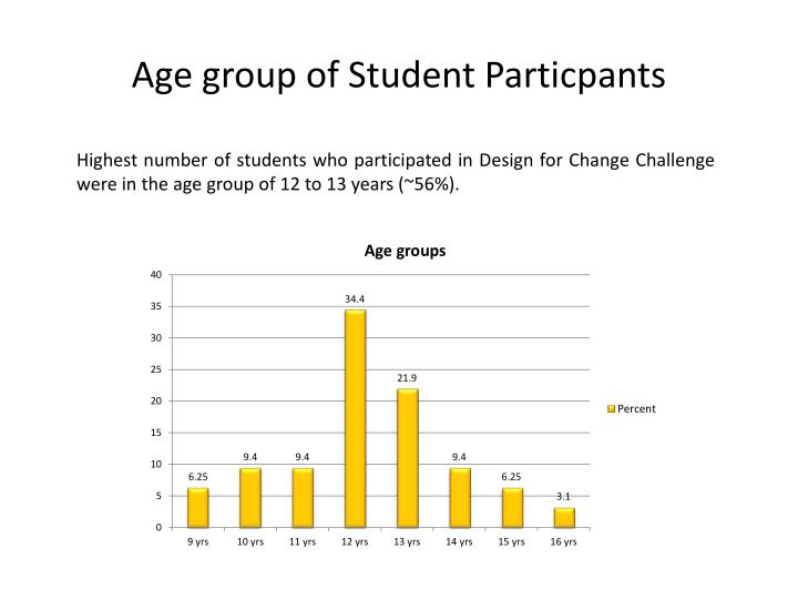 Age group of student particpants
