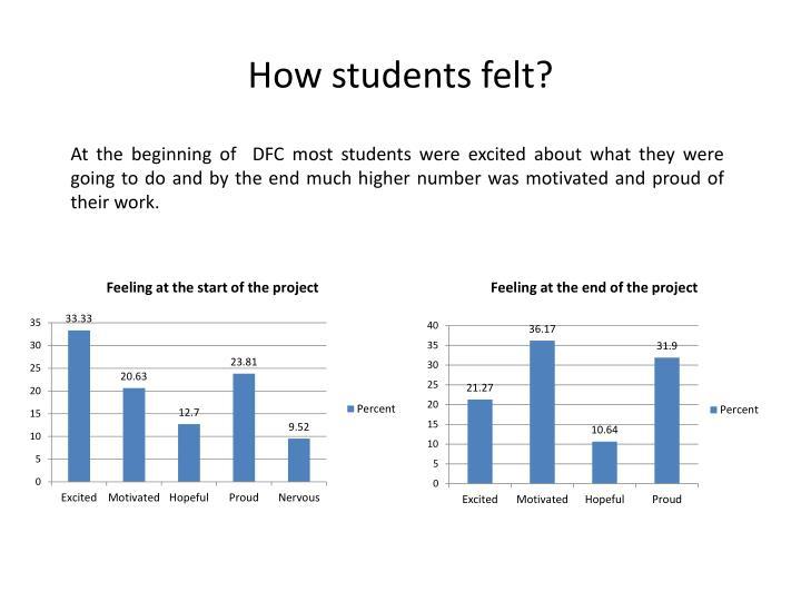 How students felt?