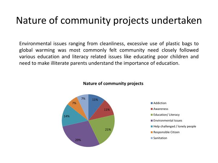 Nature of community projects undertaken