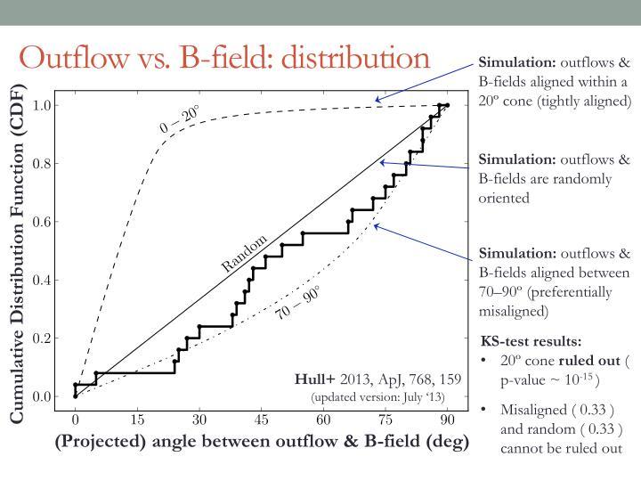 Outflow vs. B-field: distribution