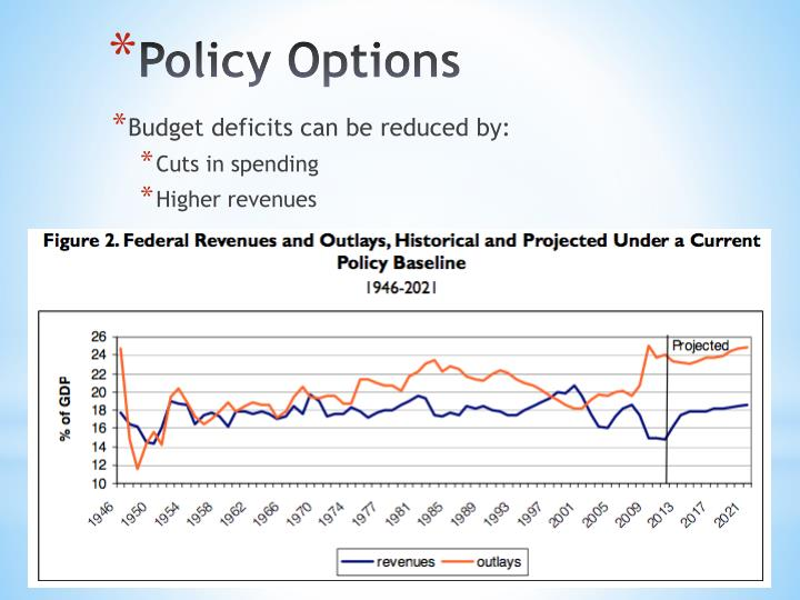 Budget deficits can be reduced by: