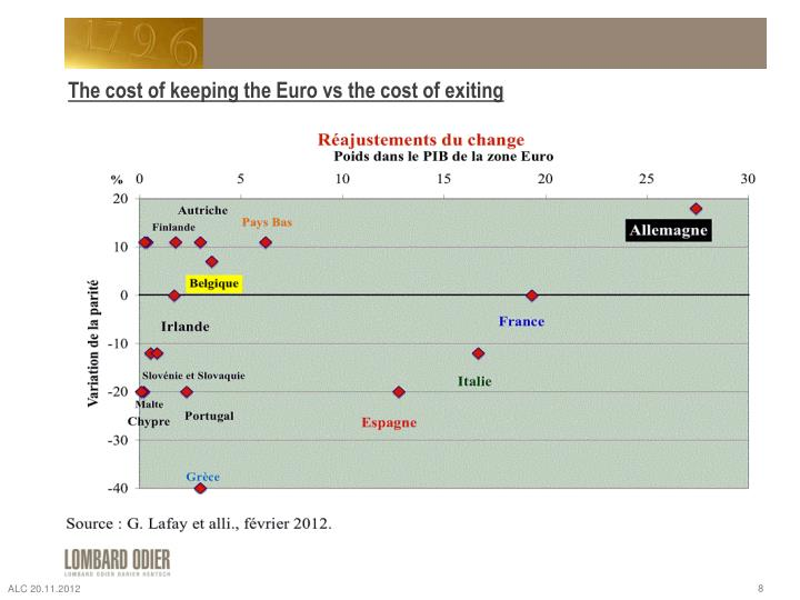 The cost of keeping the Euro