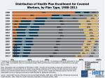 distribution of health plan enrollment for covered workers by plan type 1988 2011
