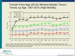 female prime age 25 64 workers median tenure trends by age 1951 2010 high mobility