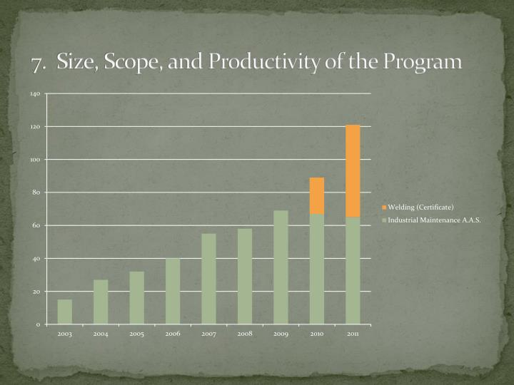 7.  Size, Scope, and Productivity of the Program