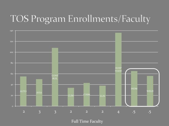 TOS Program Enrollments/Faculty
