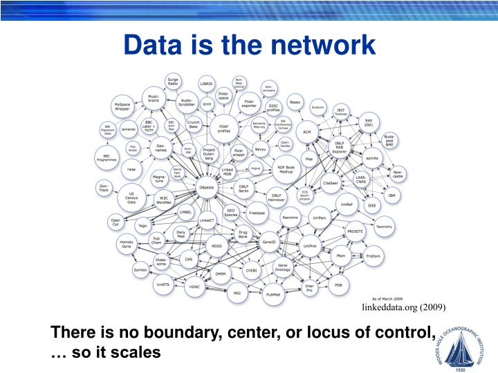 Data is the network