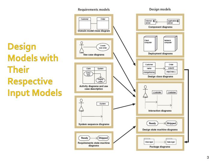 Design models with their respective input models