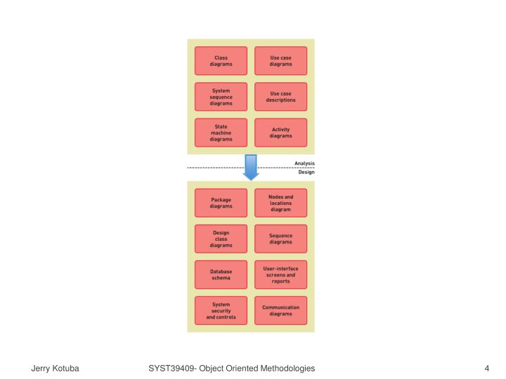 SYST39409- Object Oriented Methodologies