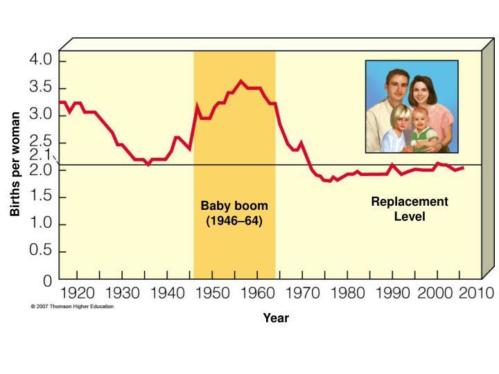 Births per woman