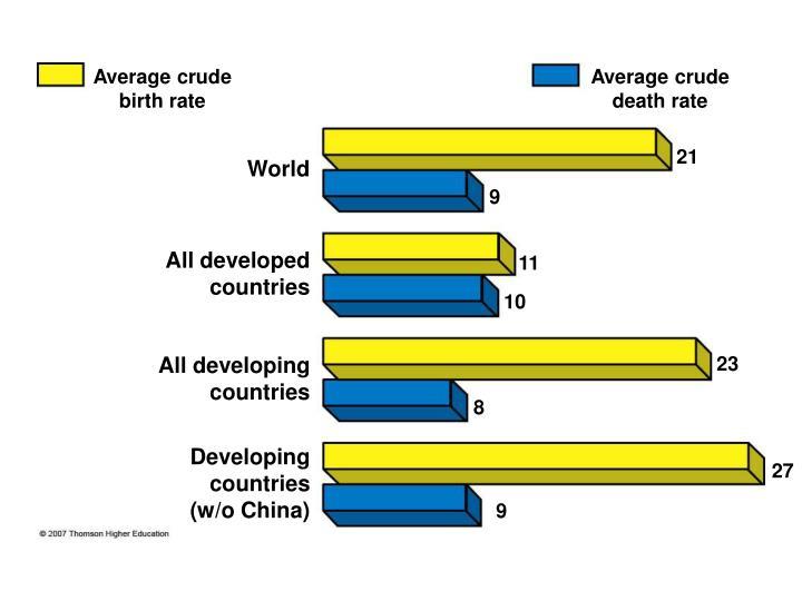 Average crude birth rate