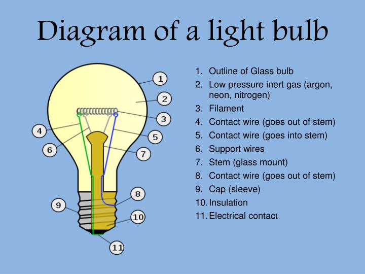 PPT - The Light bulb PowerPoint Presentation - ID:2665464