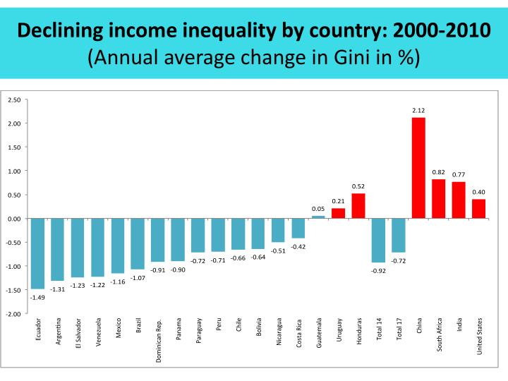 Declining income inequality by country 2000 2010 annual average change in gini in
