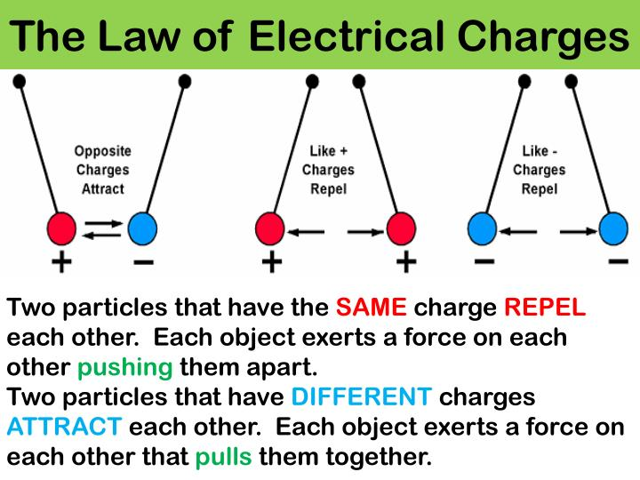 The Law of Electrical Charges