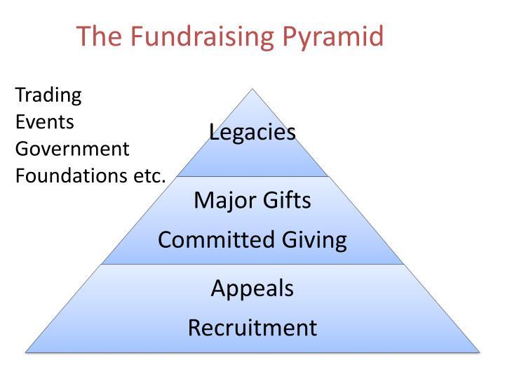 The Fundraising Pyramid