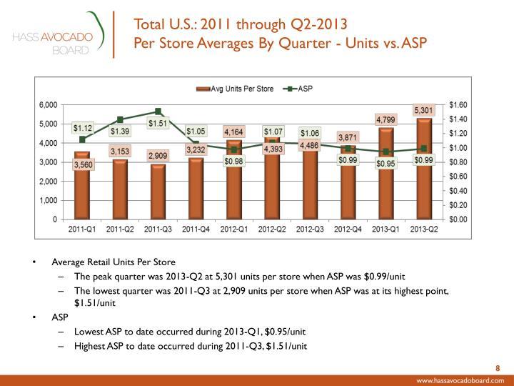 Total U.S.: 2011 through Q2-2013