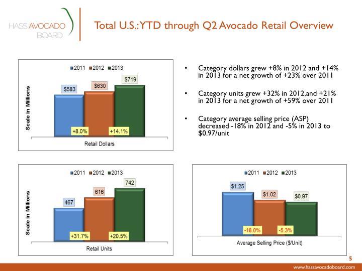 Total U.S.: YTD through Q2 Avocado Retail Overview