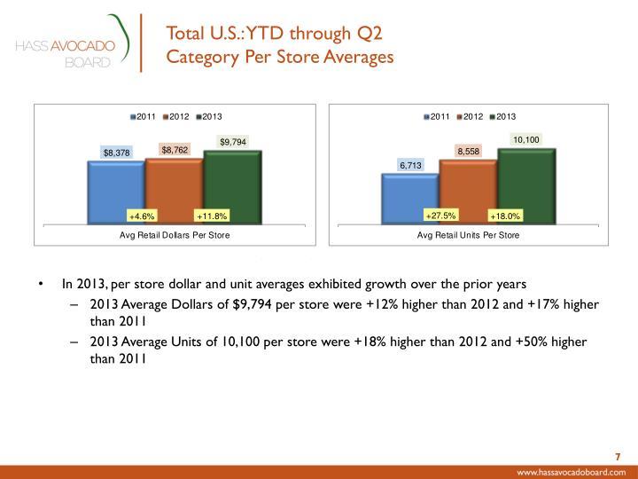 Total U.S.: YTD through Q2