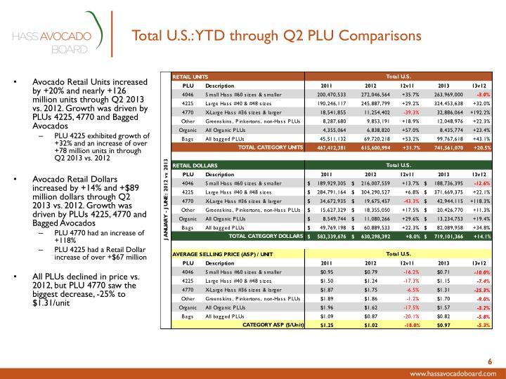 Total U.S.: YTD through Q2 PLU Comparisons