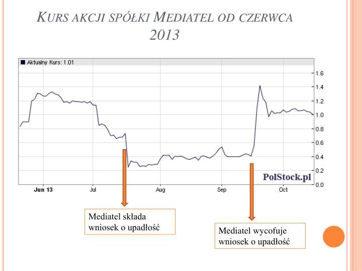 Kurs akcji spółki Mediatel od czerwca 2013