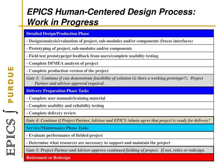 EPICS Human-Centered Design Process: Work in Progress