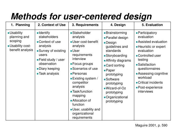 Methods for user-centered design