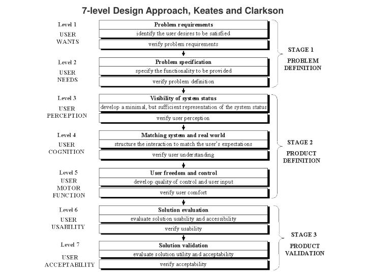 7-level Design Approach, Keates and Clarkson