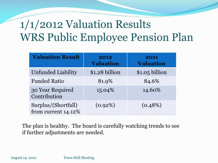 1/1/2012 Valuation Results