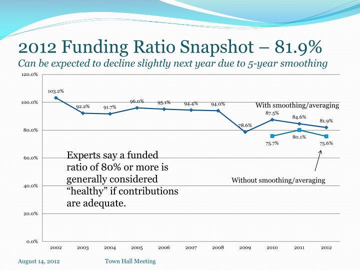 2012 Funding Ratio Snapshot – 81.9%