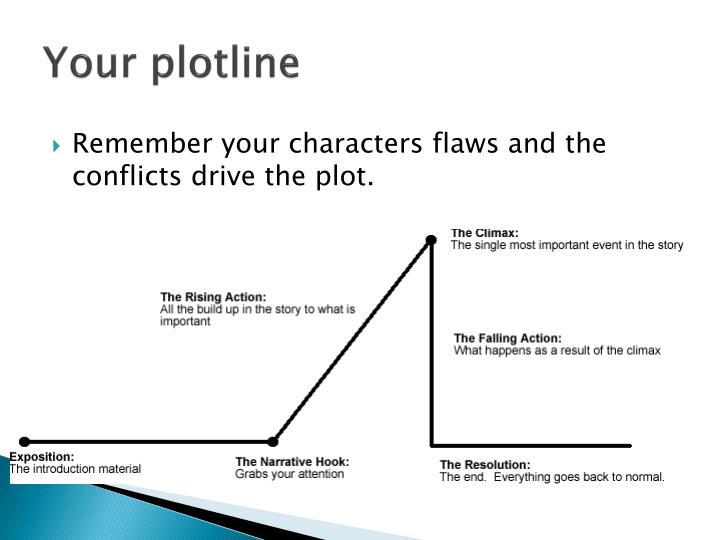 Your plotline